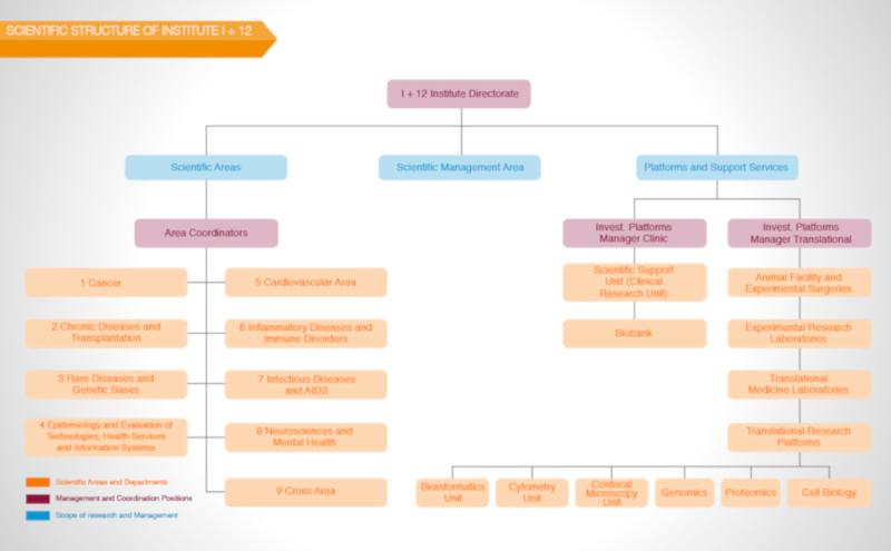 Scientific Structure